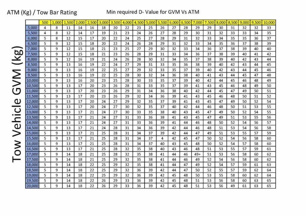 pintle hook d-value chart