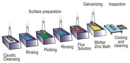 galvanised trailear